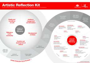 Artistic Reflection Kit for orchestras